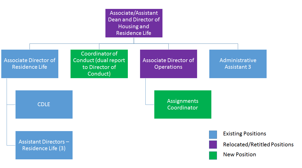 Recommended Organizational Chart